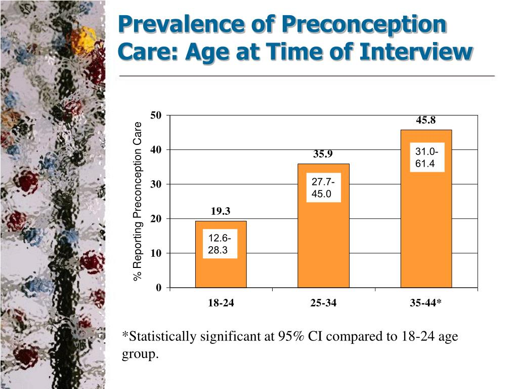 Prevalence of Preconception Care: Age at Time of Interview