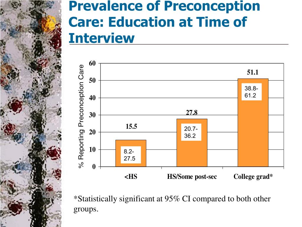 Prevalence of Preconception Care: Education at Time of Interview