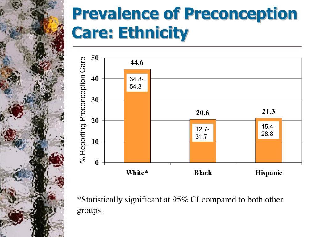 Prevalence of Preconception Care: Ethnicity