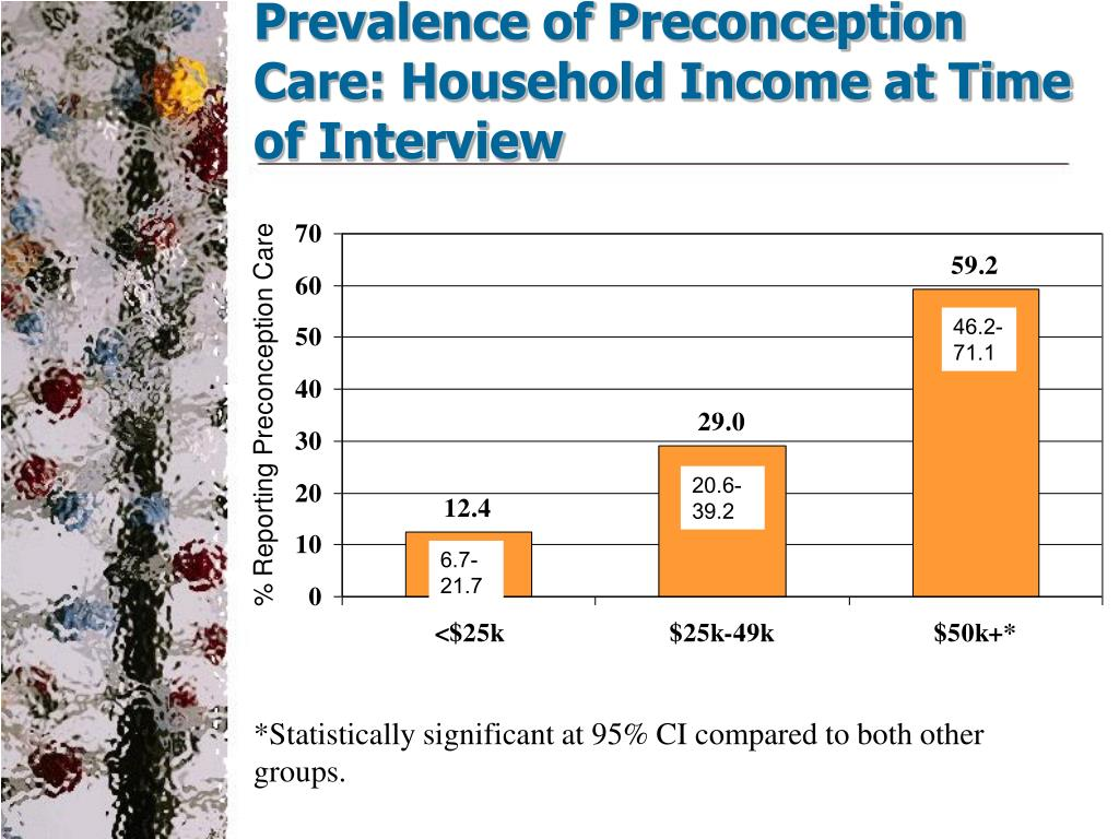Prevalence of Preconception Care: Household Income at Time of Interview
