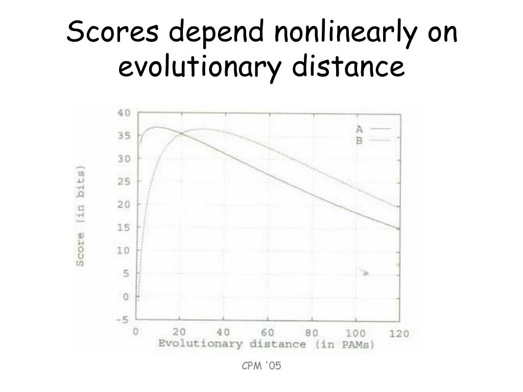Scores depend nonlinearly on evolutionary distance