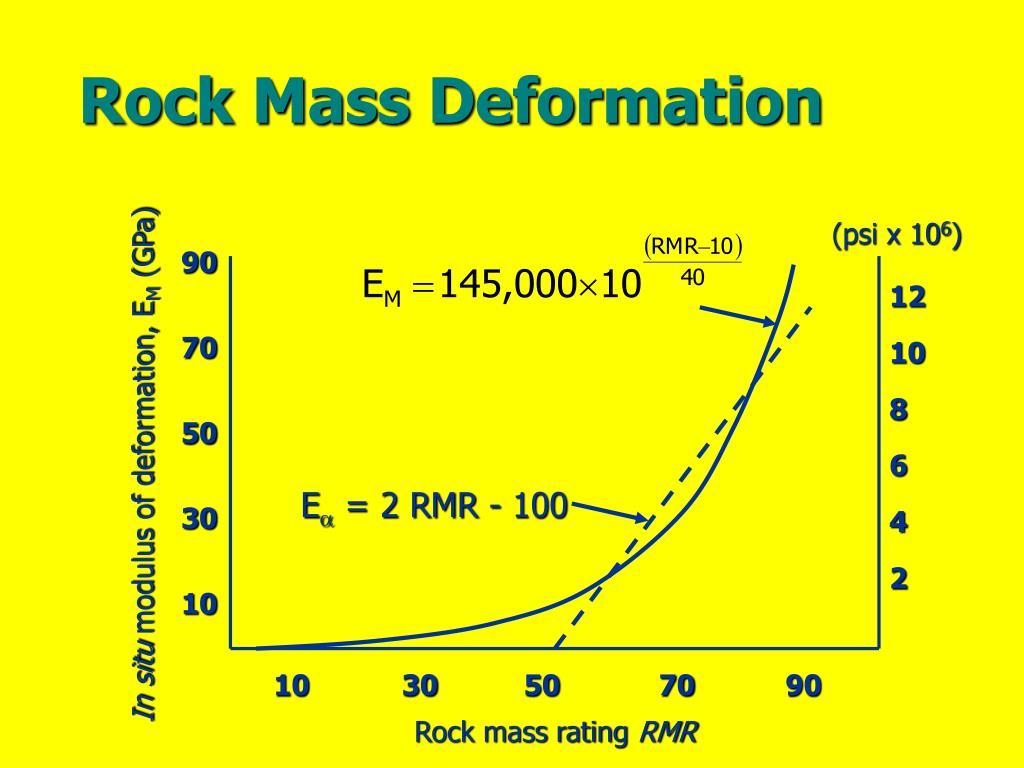 Rock Mass Deformation