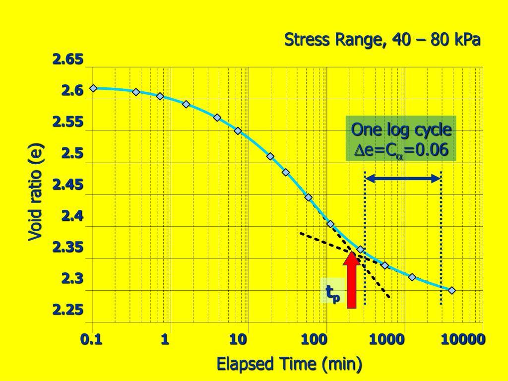 Stress Range, 40 – 80 kPa