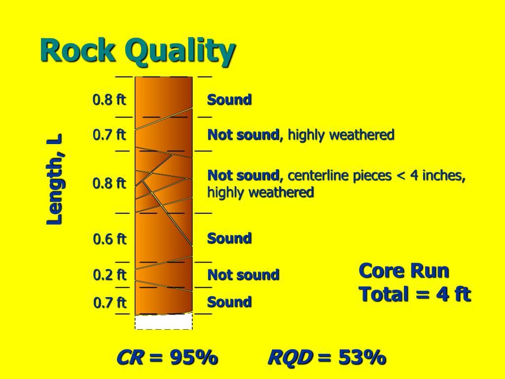 Rock Quality