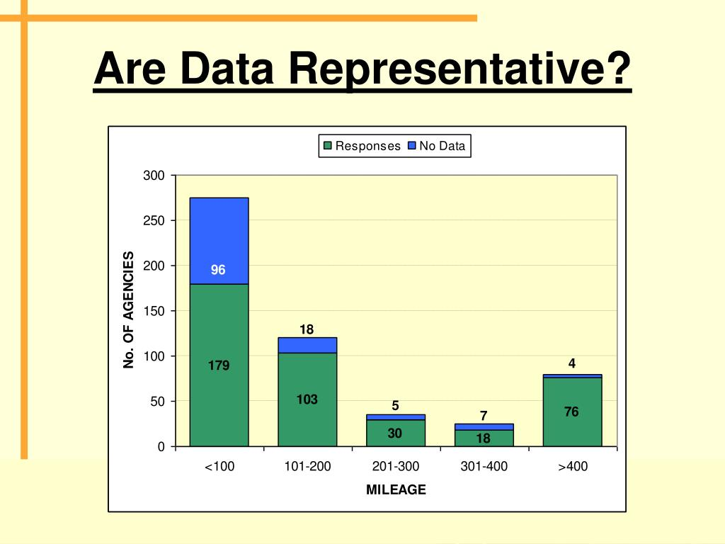 Are Data Representative?