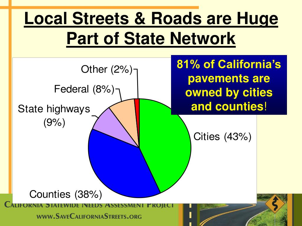 Local Streets & Roads are Huge Part of State Network
