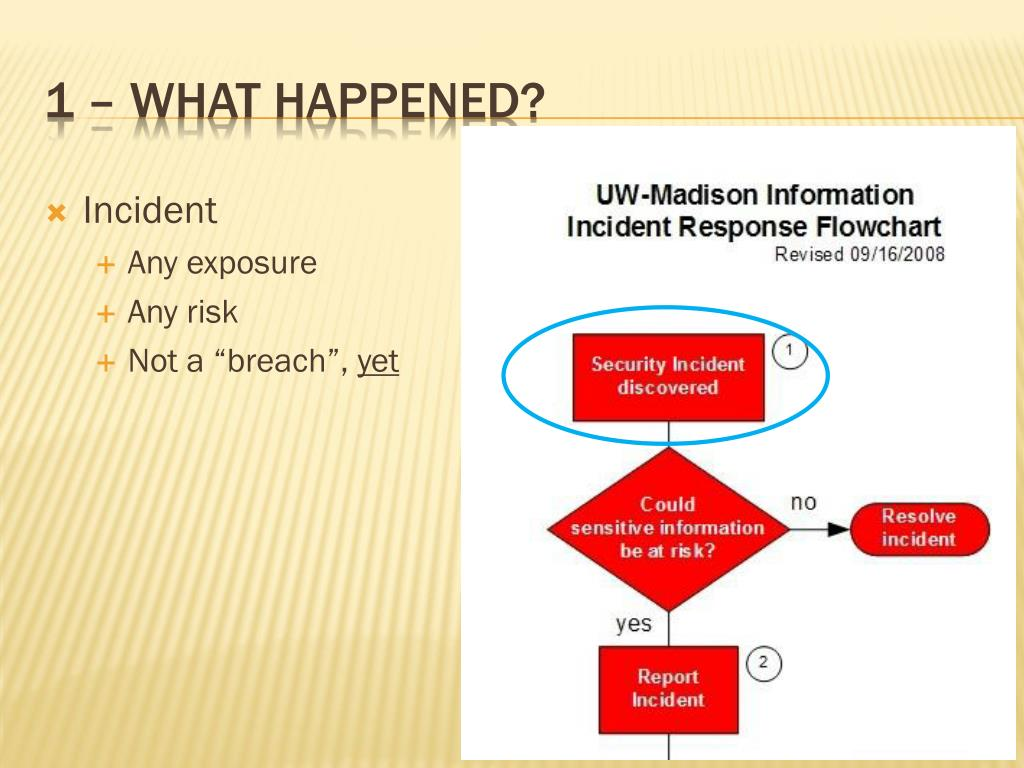 1 – What happened?