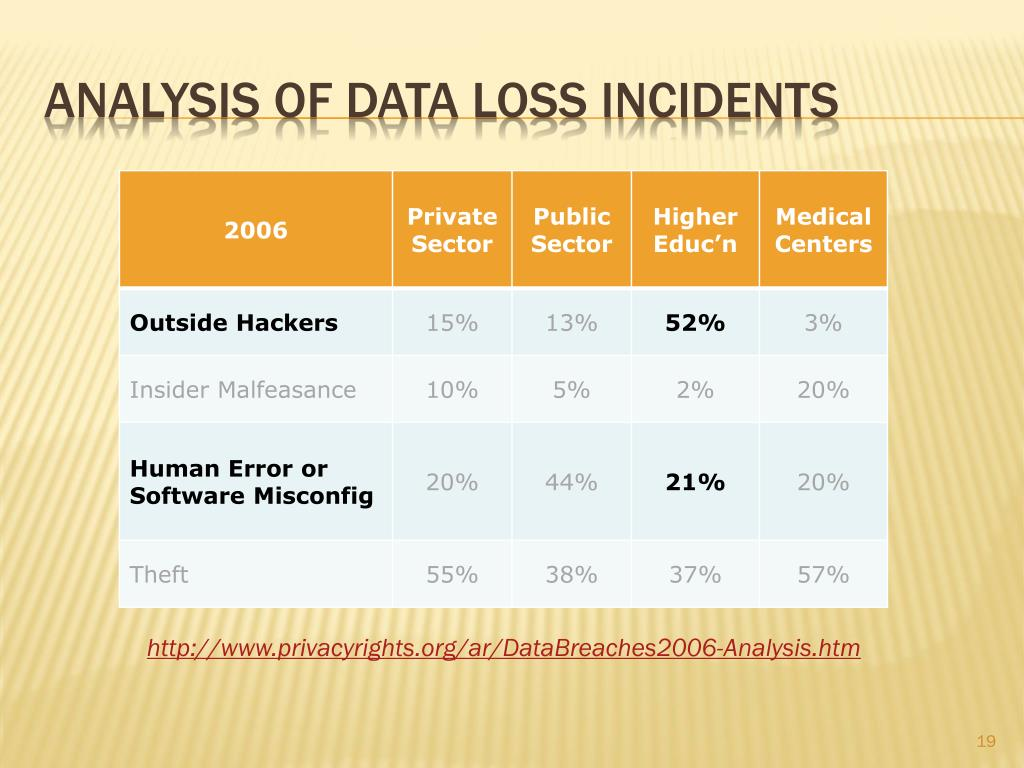 Analysis of data loss incidents