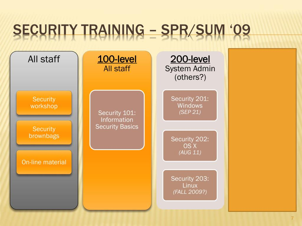 Security training – SPR/sum '09