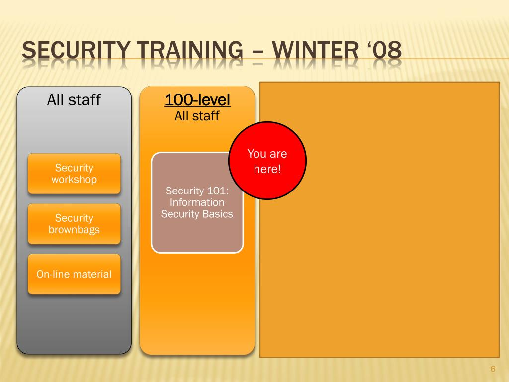 Security training – winter '08