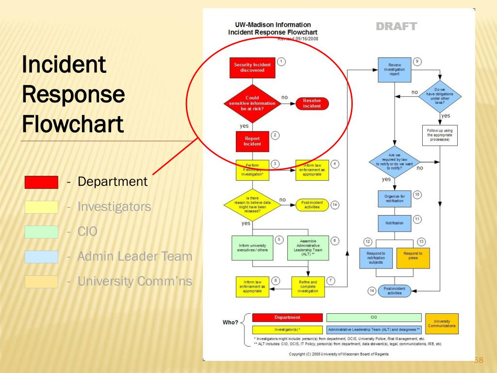 Incident Response Flowchart