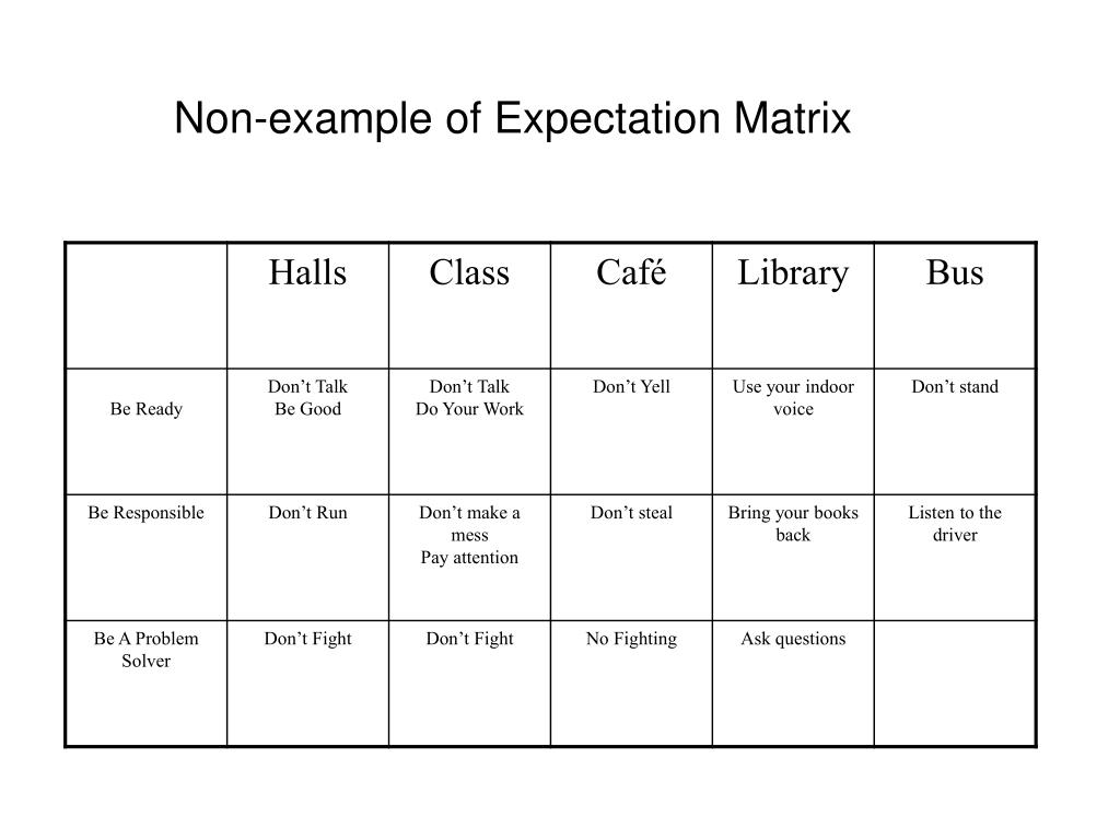 Non-example of Expectation Matrix