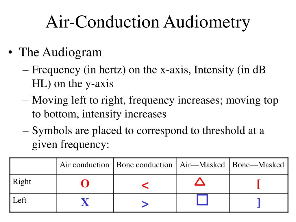 Air-Conduction Audiometry