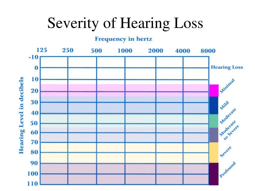 Severity of Hearing Loss