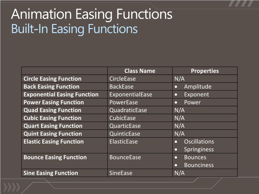 Animation Easing Functions