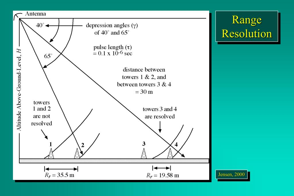 Range Resolution