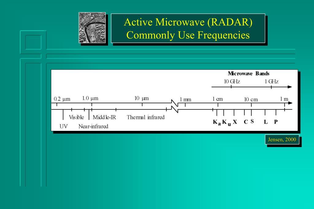 Active Microwave (RADAR)