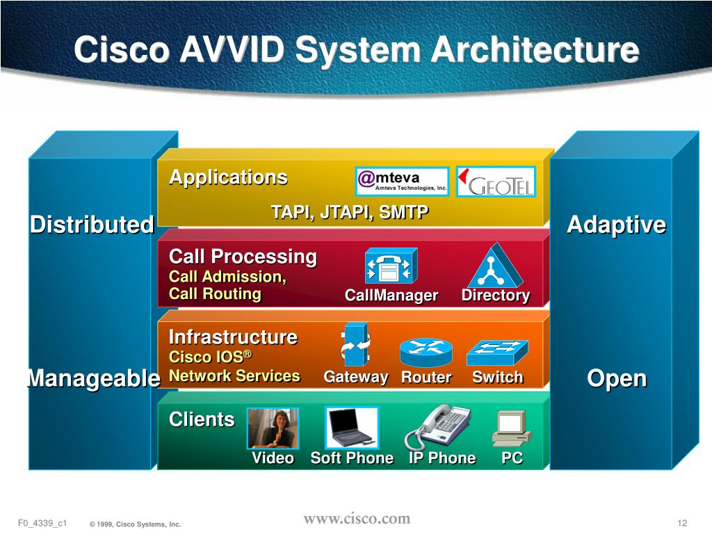 Cisco AVVID System Architecture