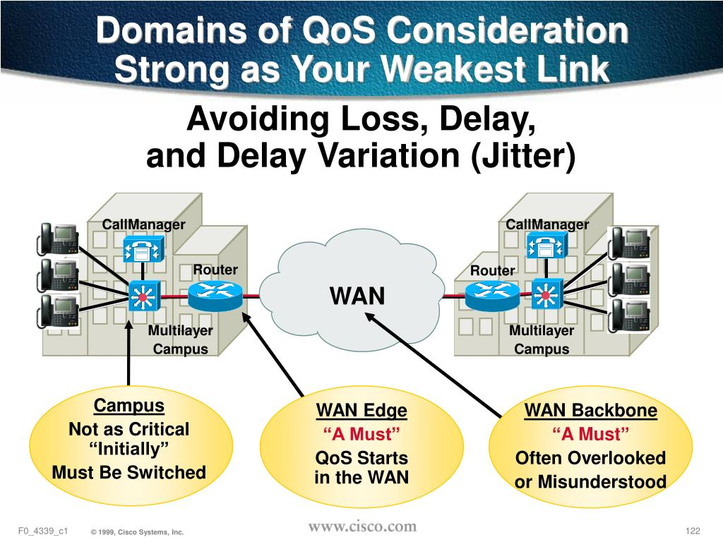 Domains of QoS Consideration