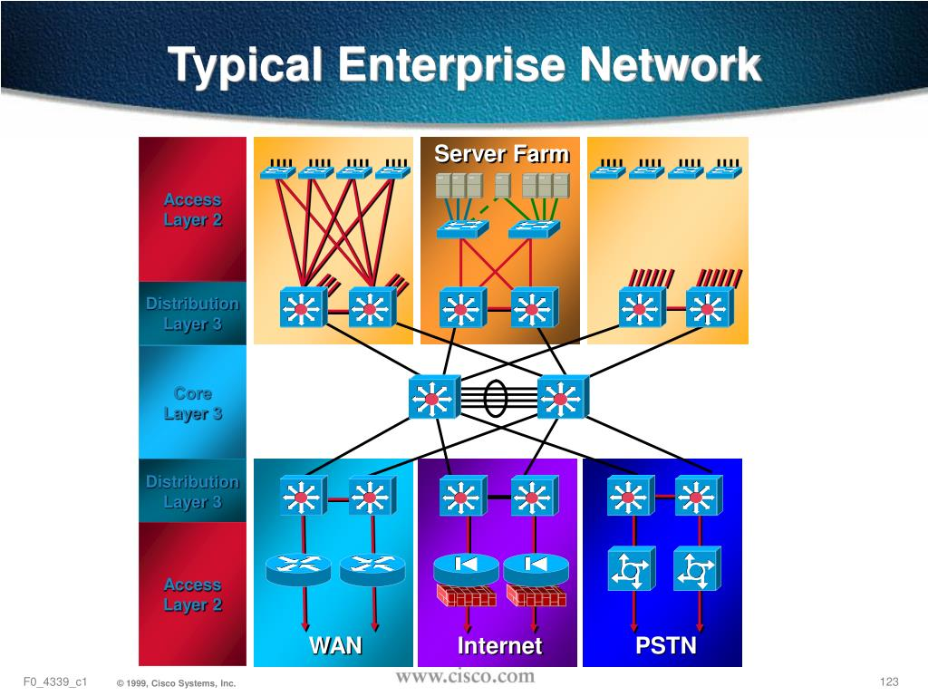 Typical Enterprise Network