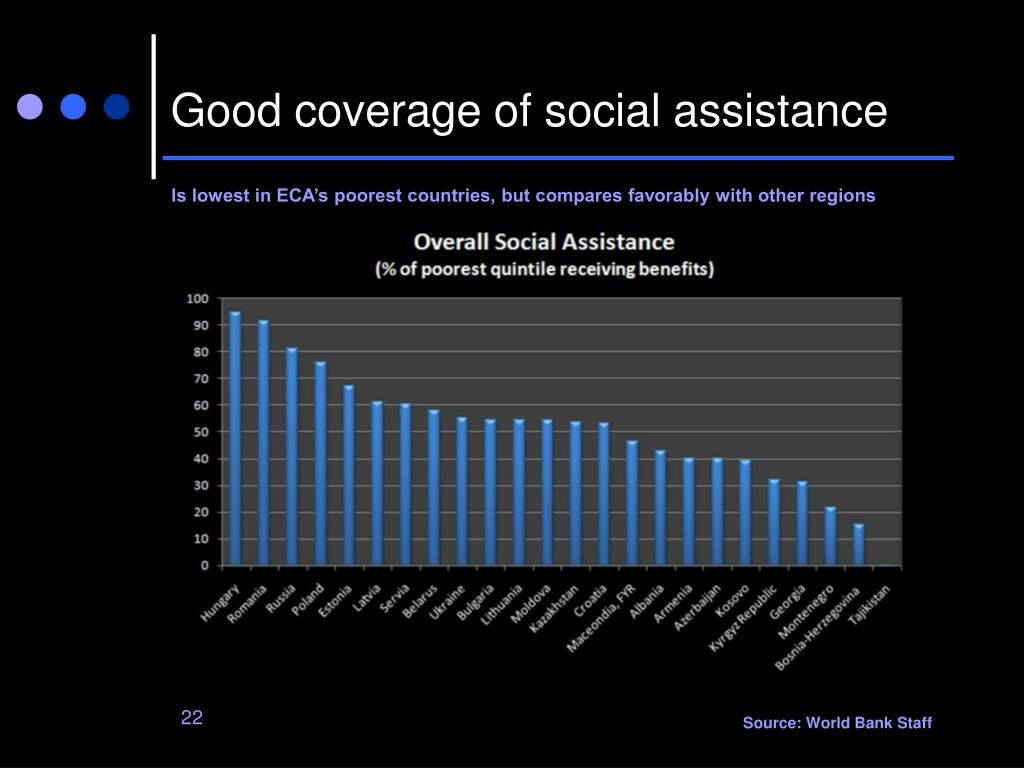 Good coverage of social assistance