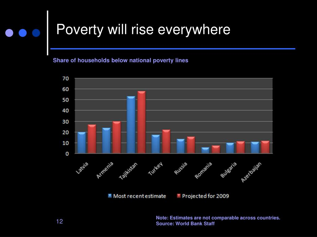 Poverty will rise everywhere