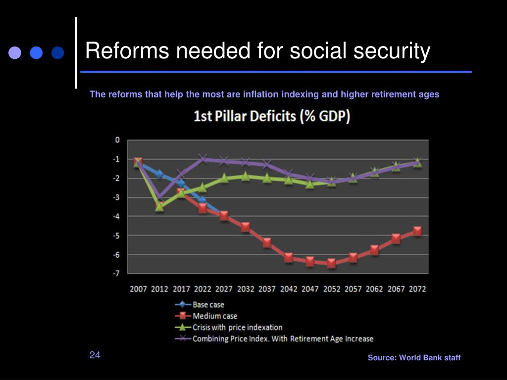 Reforms needed for social security