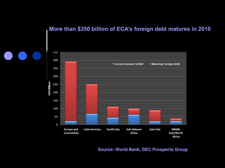 More than $350 billion of ECA's foreign debt matures in 2010