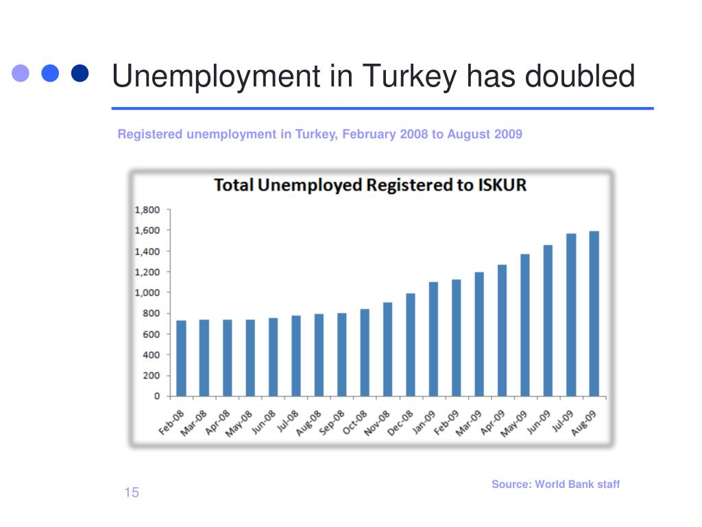 Unemployment in Turkey has doubled