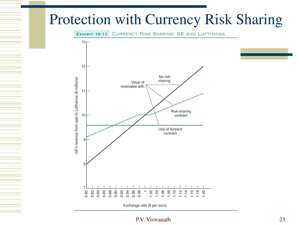 Protection with Currency Risk Sharing