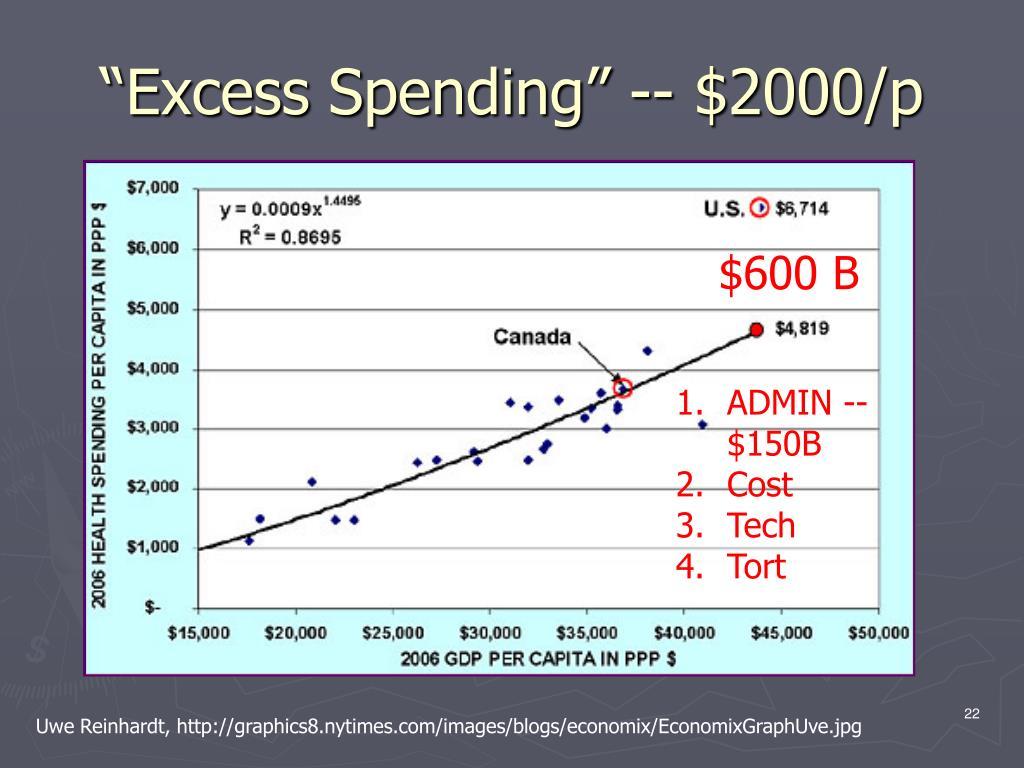 """Excess Spending"" -- $2000/p"