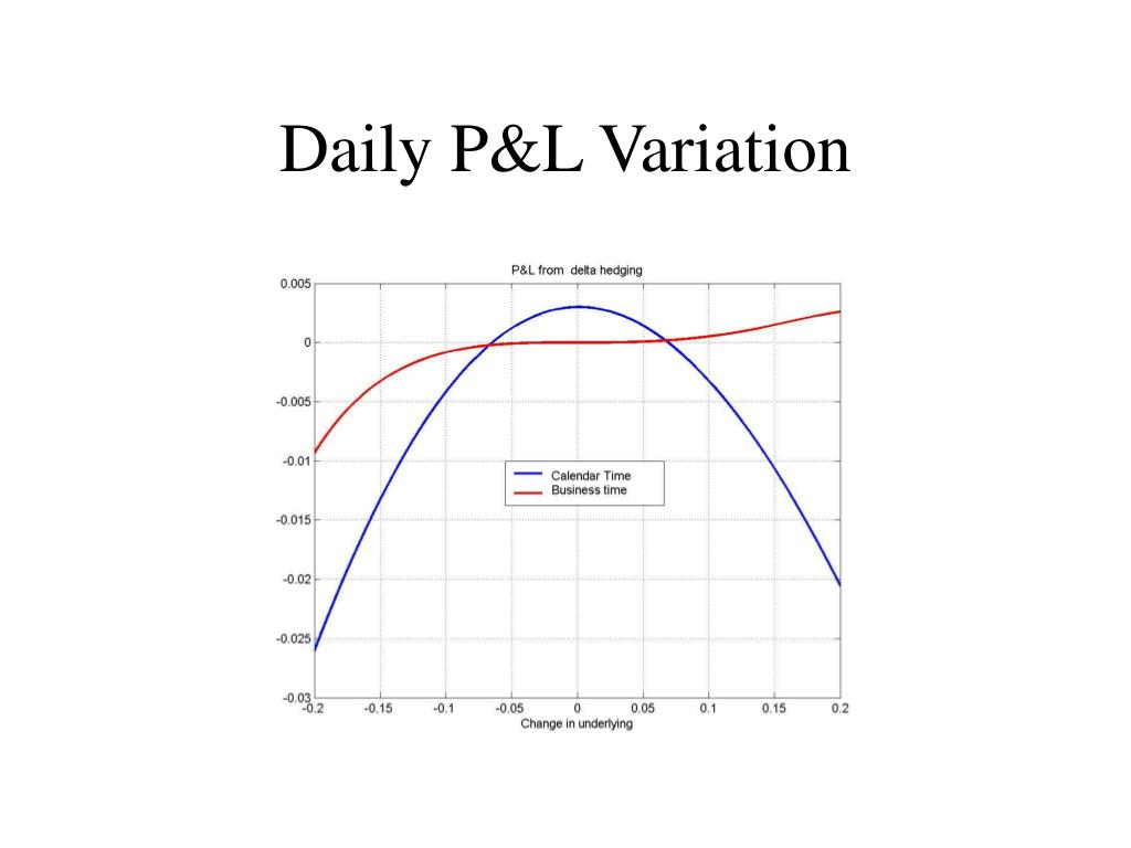 Daily P&L Variation