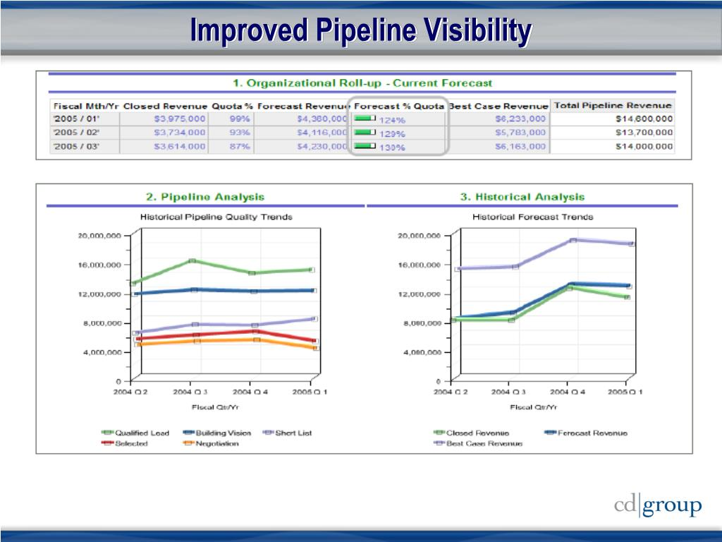 Improved Pipeline Visibility