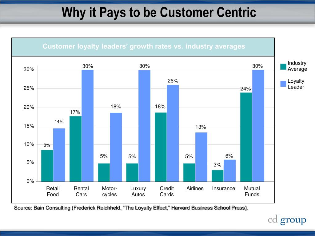 Why it Pays to be Customer Centric