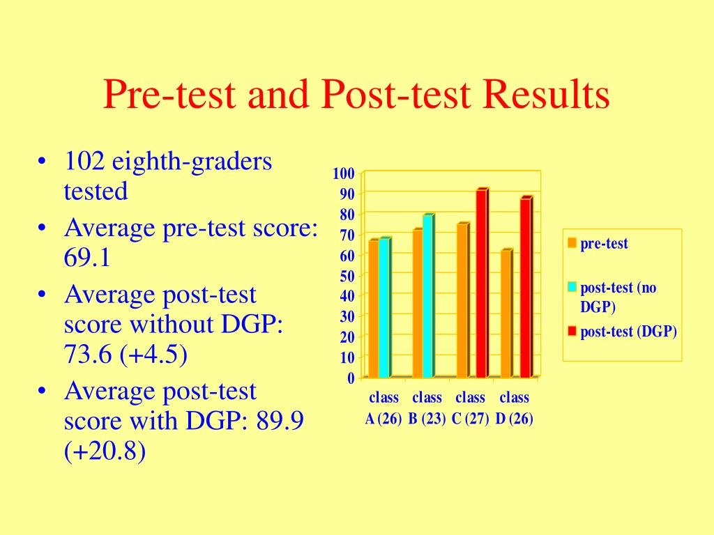 Pre-test and Post-test Results