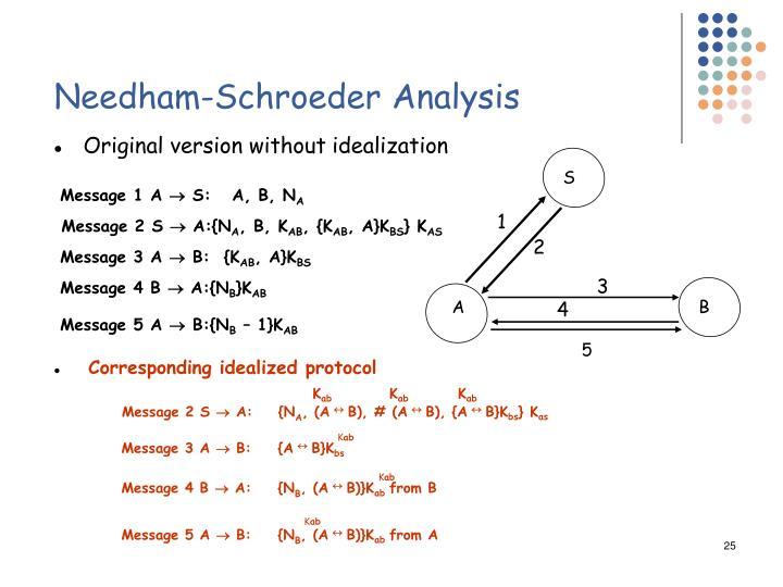Needham-Schroeder Analysis