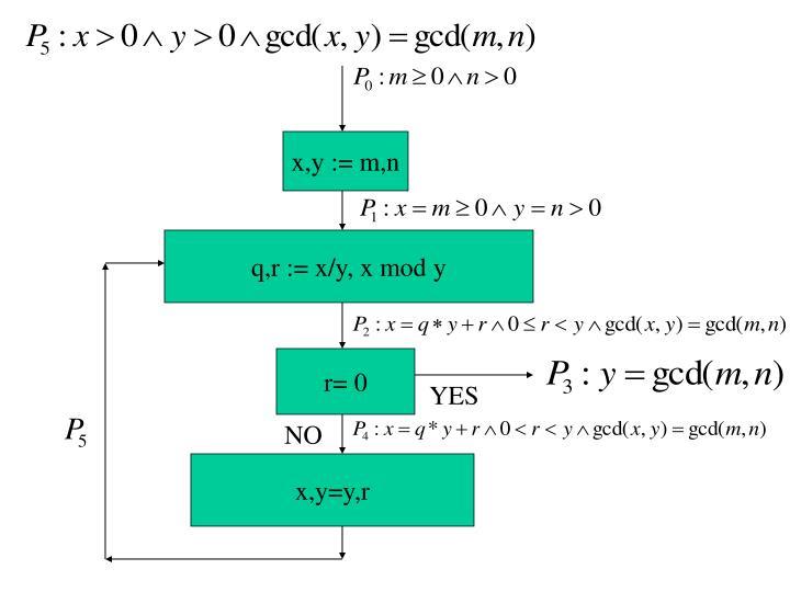 x,y := m,n