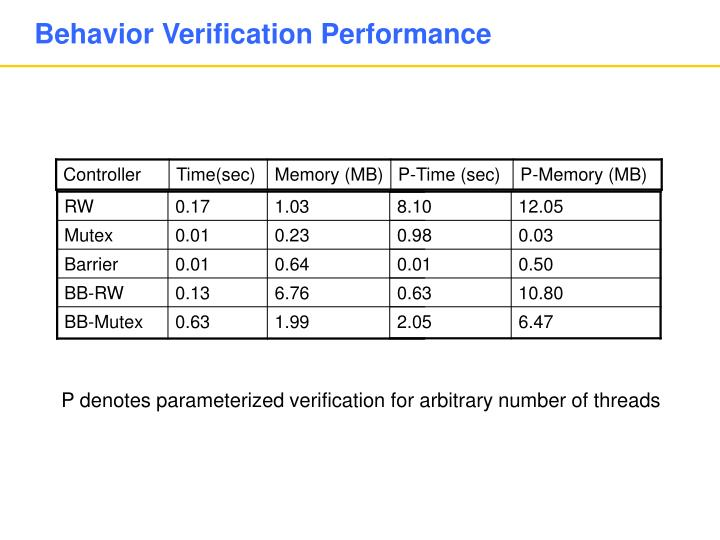 Behavior Verification Performance