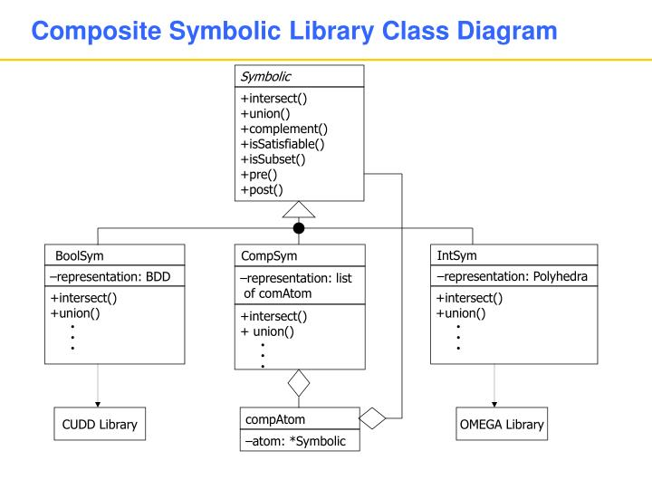 Composite Symbolic Library Class Diagram