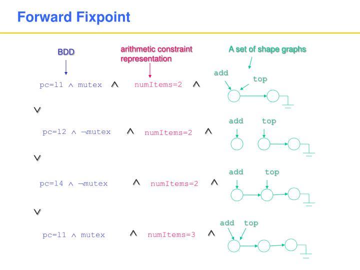 Forward Fixpoint