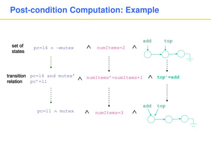 Post-condition Computation: Example