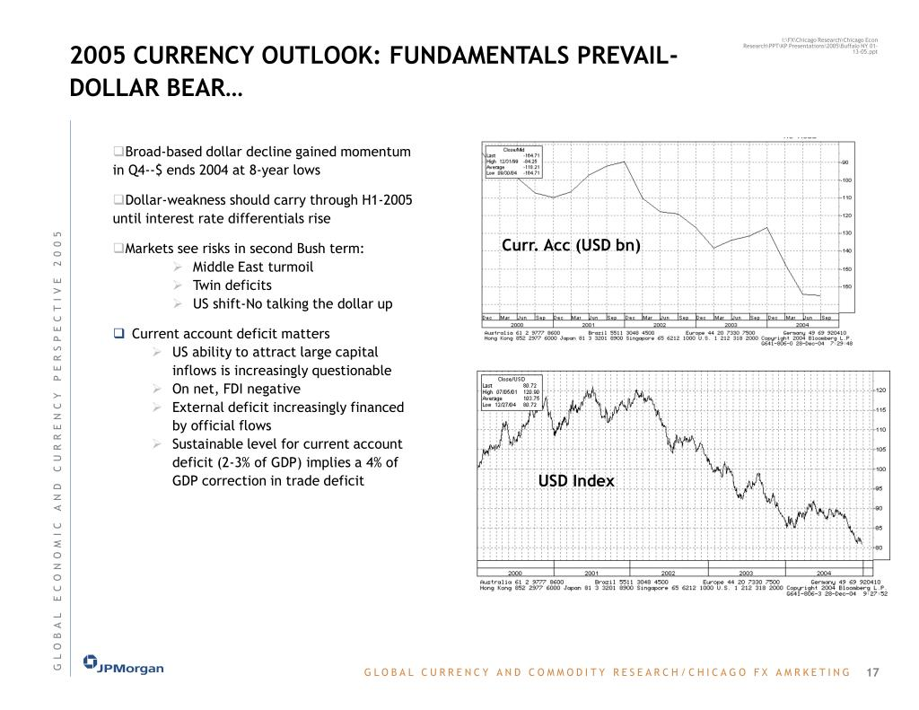 2005 CURRENCY OUTLOOK: FUNDAMENTALS PREVAIL- DOLLAR BEAR…