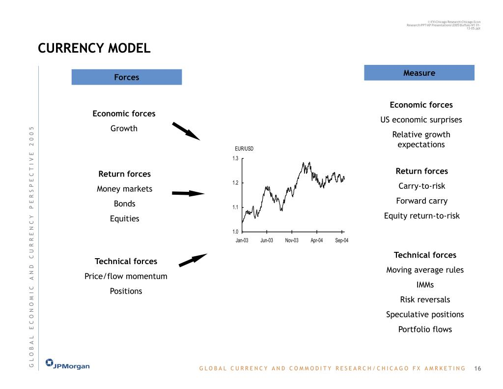 CURRENCY MODEL