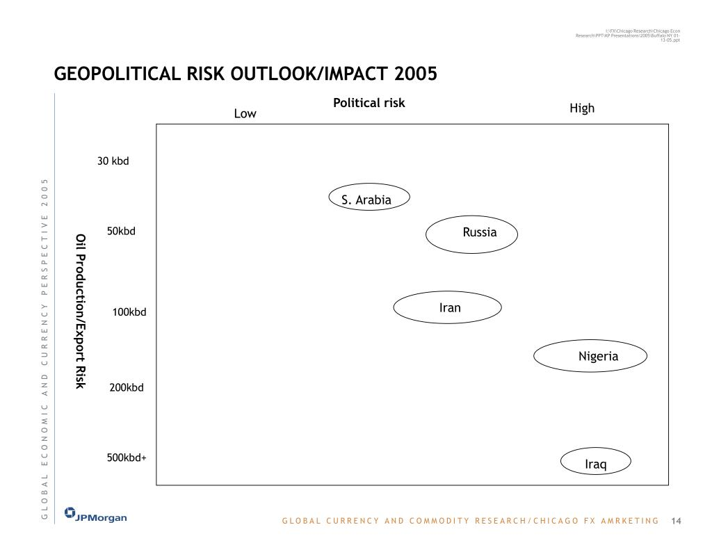 GEOPOLITICAL RISK OUTLOOK/IMPACT 2005