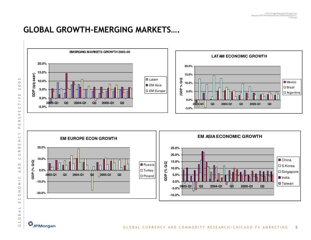 GLOBAL GROWTH-EMERGING MARKETS….