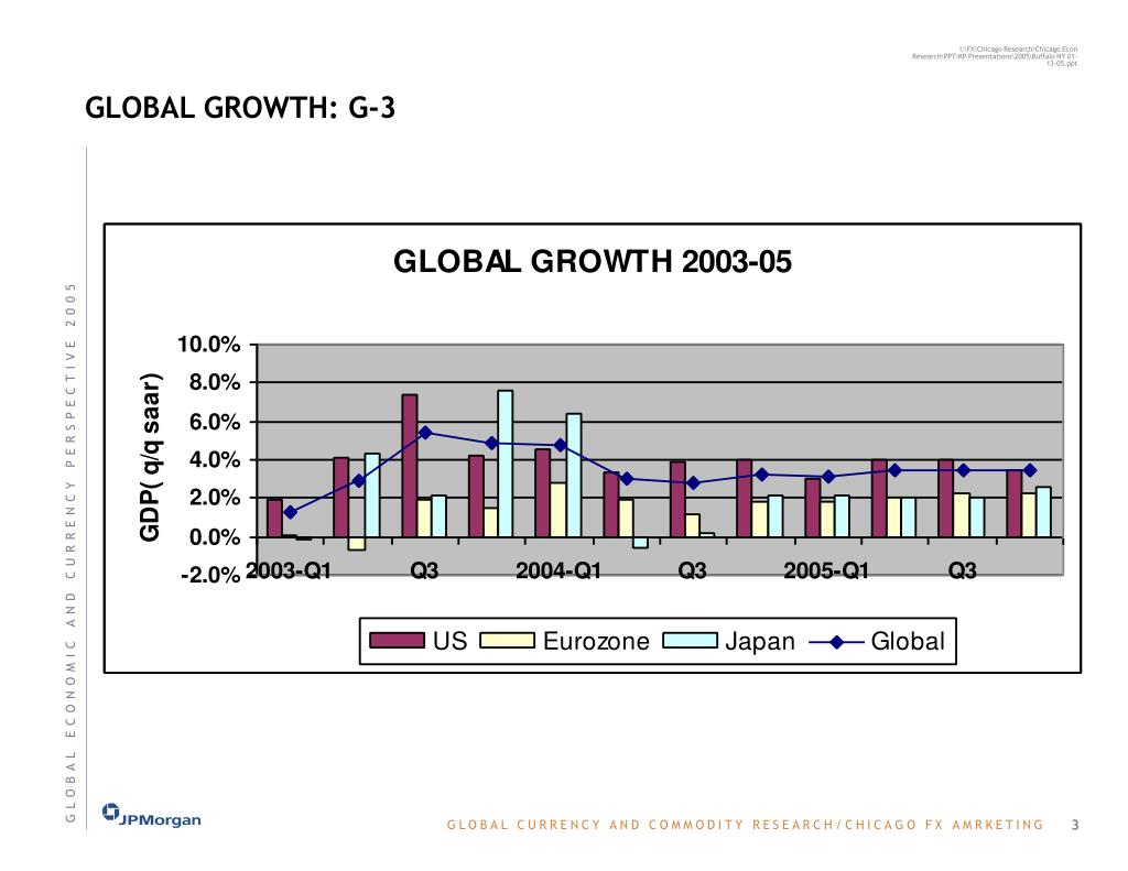 GLOBAL GROWTH: G-3