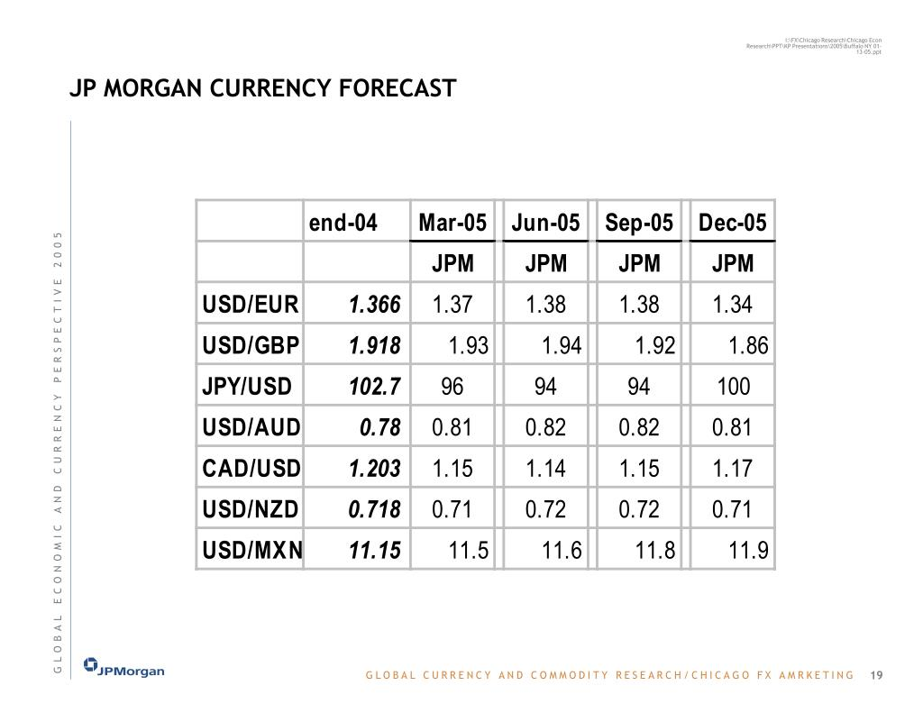 JP MORGAN CURRENCY FORECAST