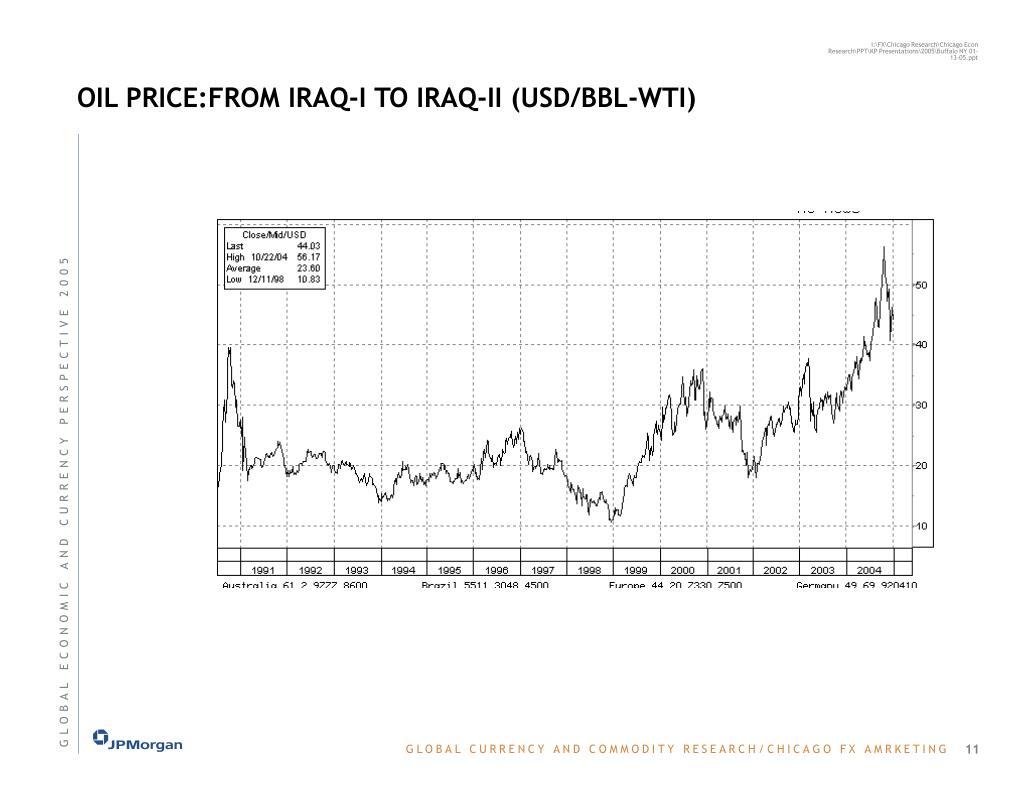 OIL PRICE:FROM IRAQ-I TO IRAQ-II (USD/BBL-WTI)