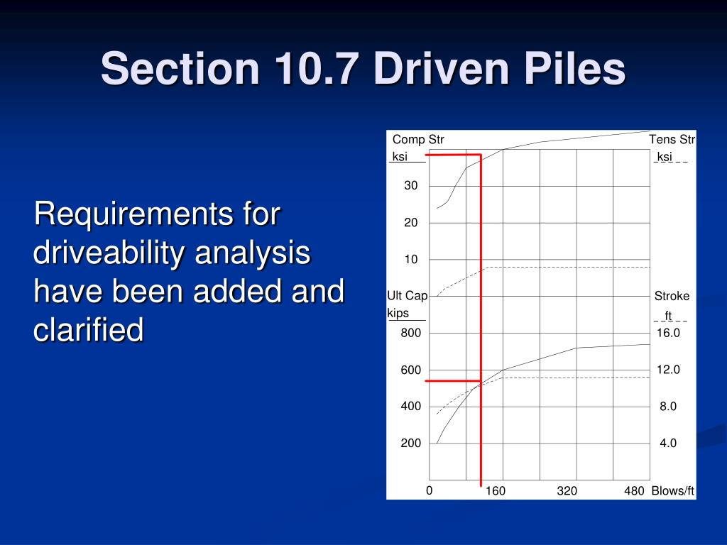 Section 10.7 Driven Piles