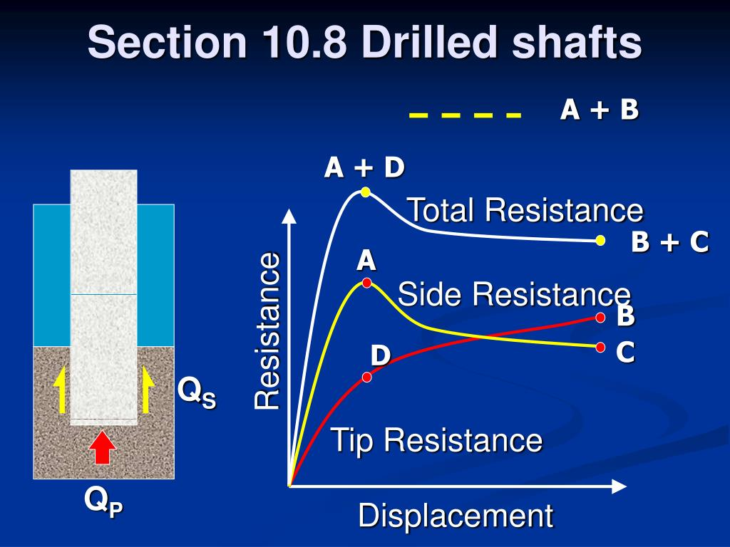 Section 10.8 Drilled shafts